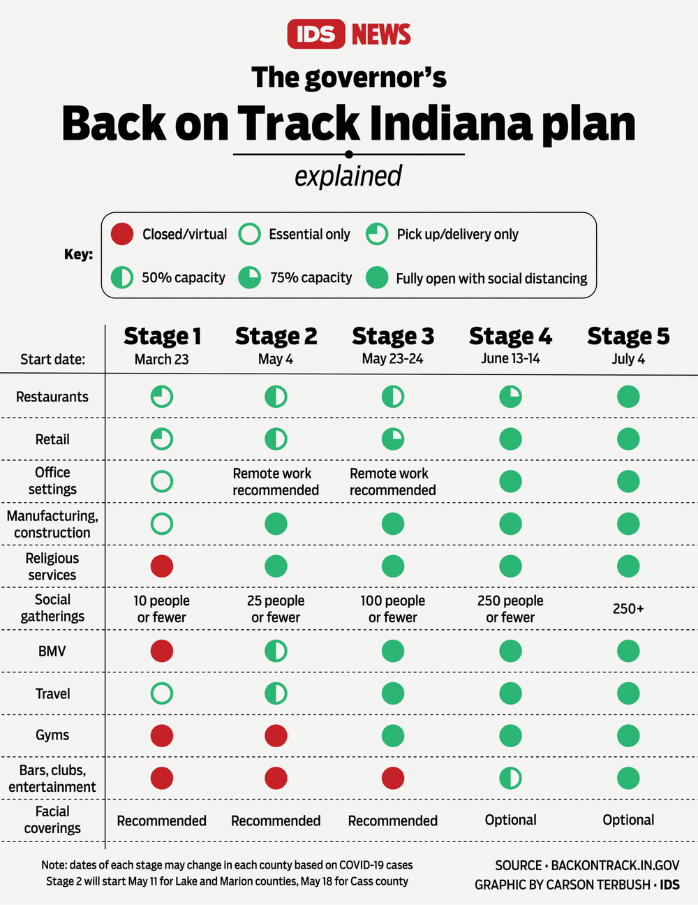 back on track indiana 5 stages opening