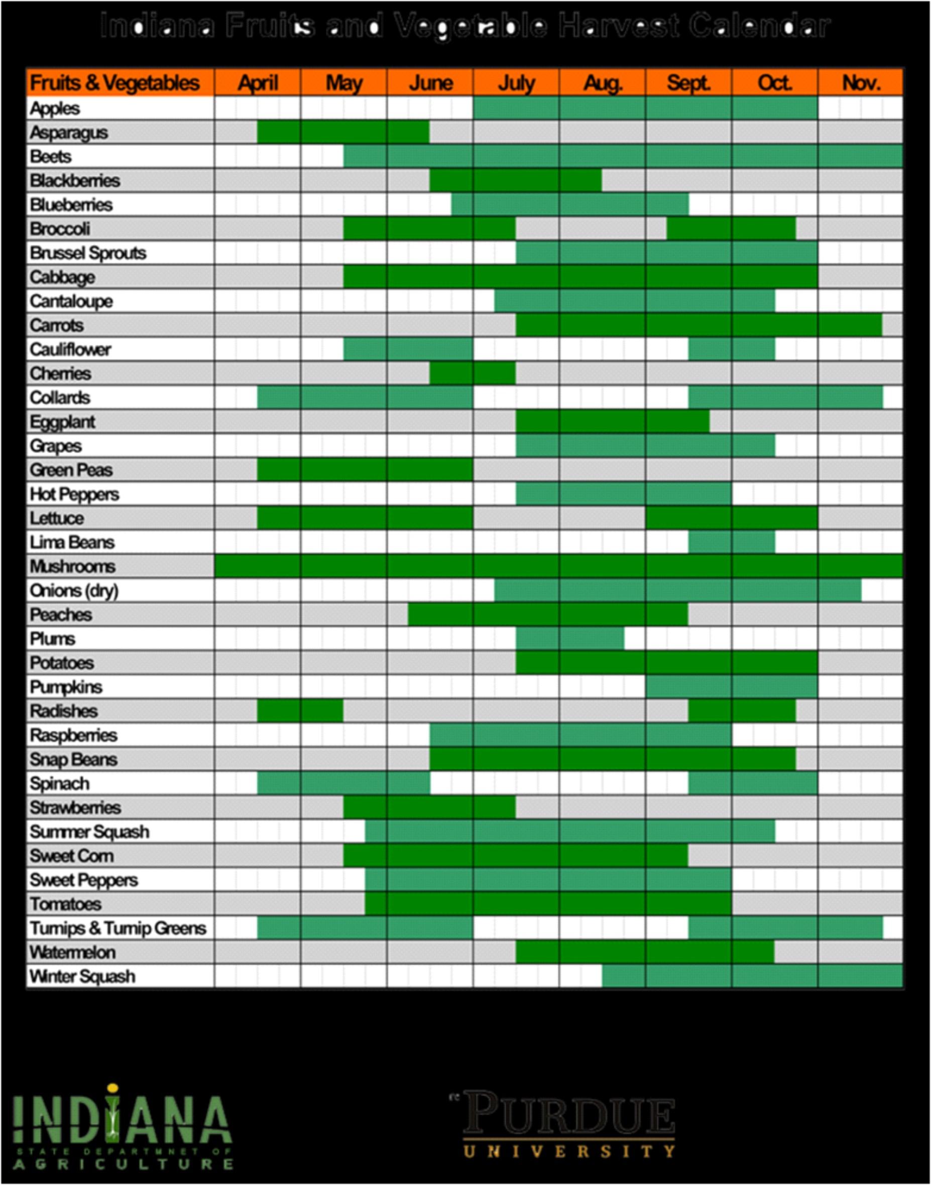 Seasonal Chart June issue